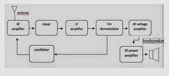 Muhammad syukri blok penerima fm gambar blok diagram penerima fm mono ccuart Image collections