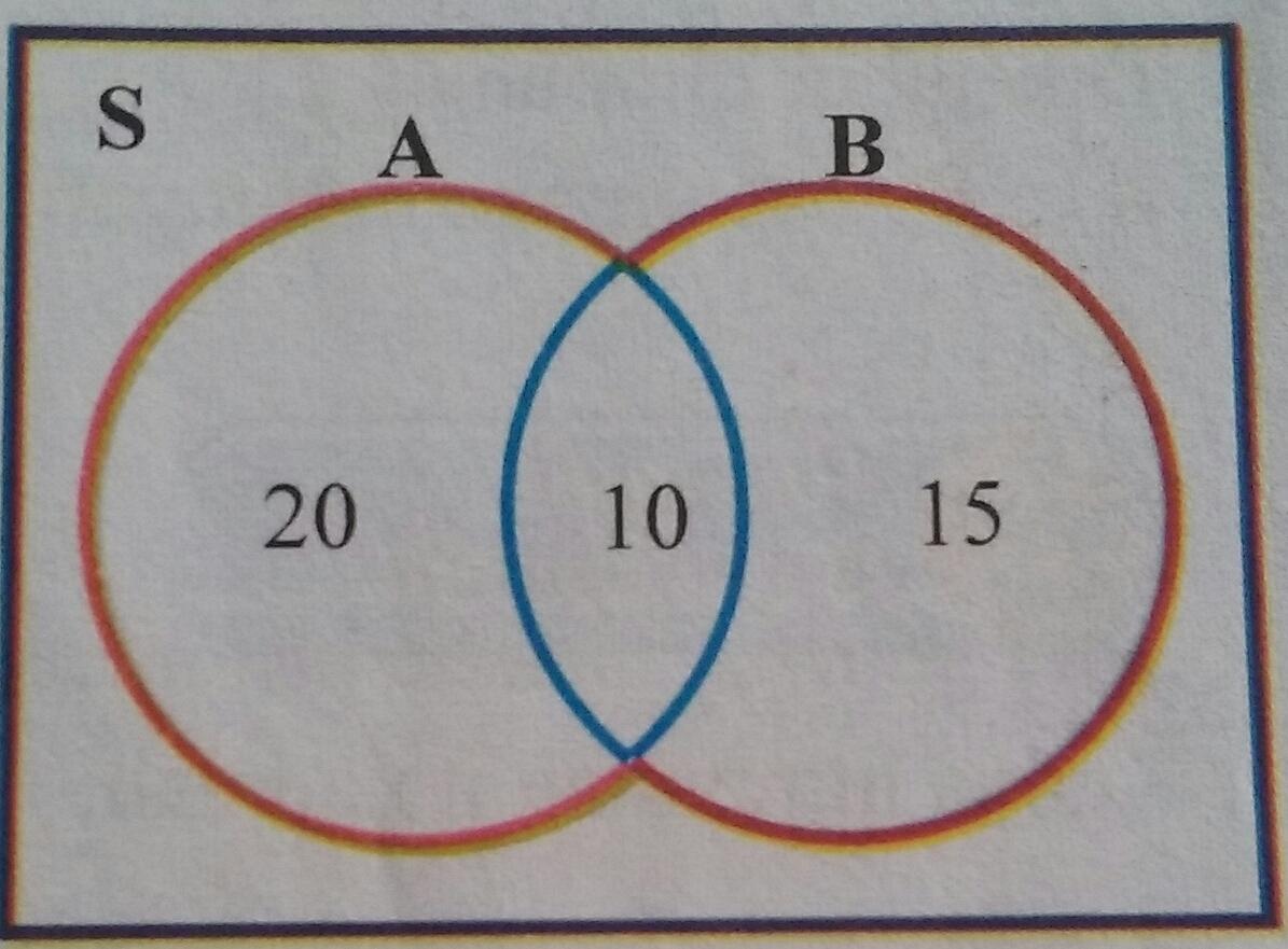 Pengertian himpunan dan contoh cara penyajian himpunan pelajaran diagram venn yaitu dengan menyajikan himpunan secara grafis denagn tiap tiap himpunan digambarkan sebagai lingkaran dan memilki himpunan semesta yang ccuart Image collections