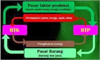 Mendeskripsikan circulair flow diagram dengan benar circulair flow diagram perekonomian tiga sektor ccuart Image collections