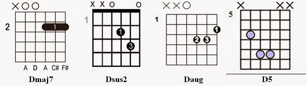 f akkorden på guitar