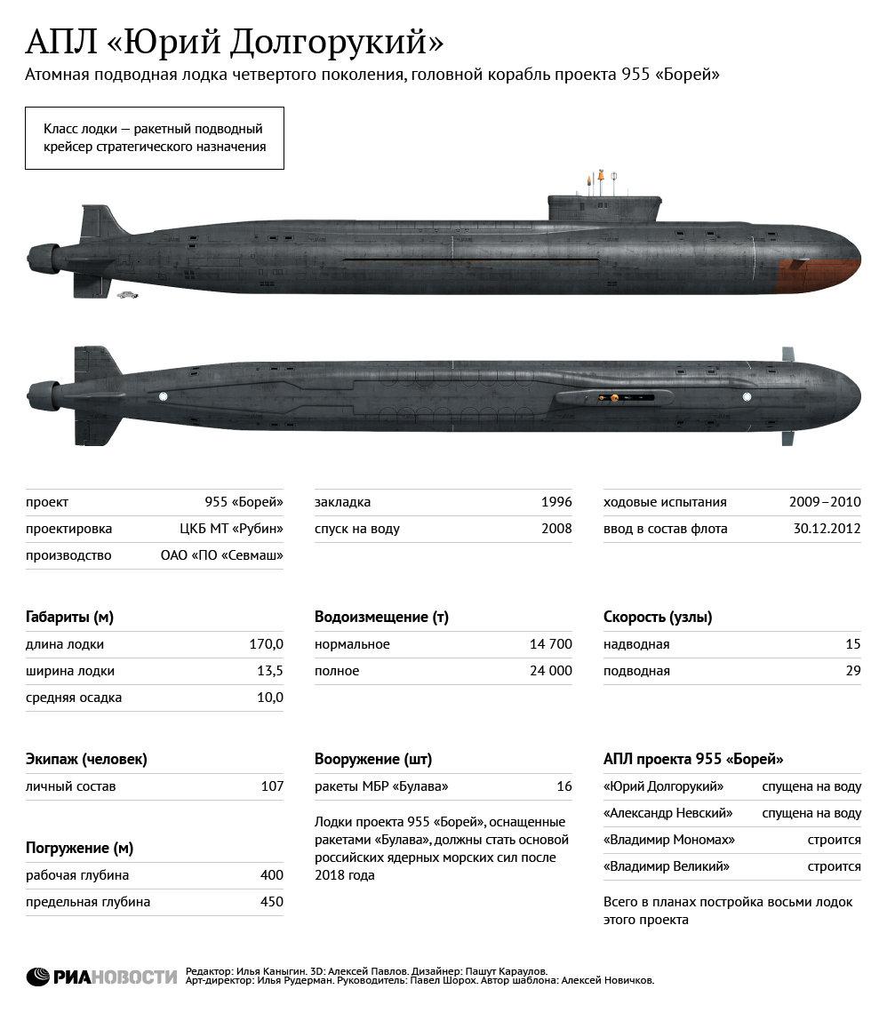 стратегическая атомная подводная лодка проекта 955