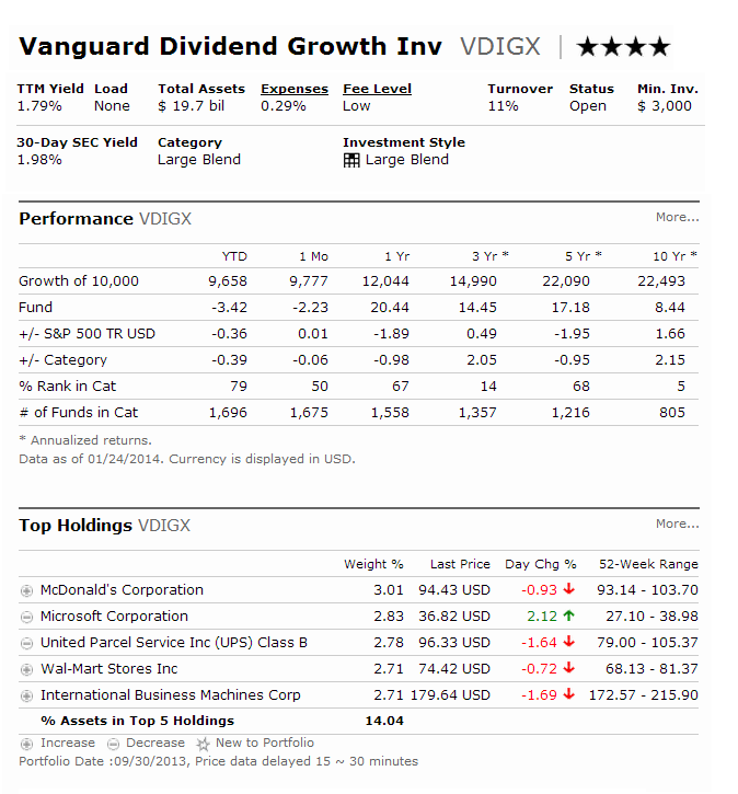 Vanguard Dividend Growth Fund (VDIGX)