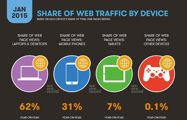"""internet traffic across cross platform devices"""
