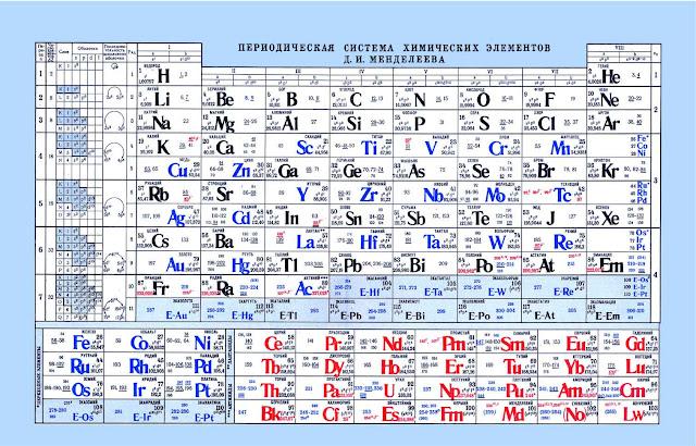Периодическая Таблица элементов Менделеева