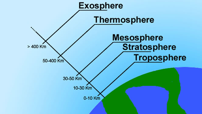 Atmosphere of the Earth Layers Composition Climate