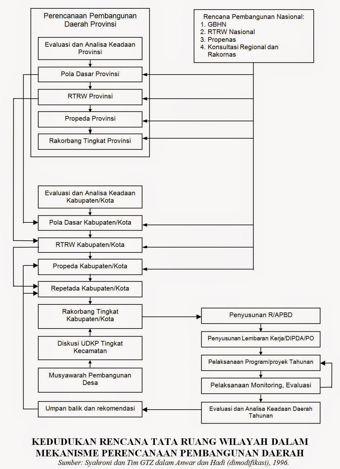 Kedudukan Rencana Tata Ruang Wilayah Dalam Mekanisme Perencanaan Pembangunan Daerah