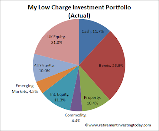 Retirement Investing Today Low Charge Investment Portfolio