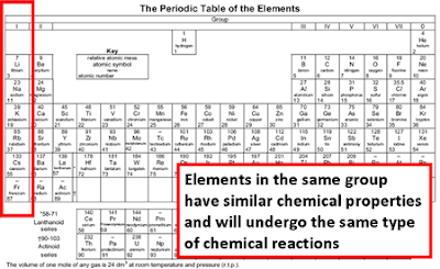 Why Do Groups Of Elements Have Similar Properties