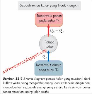 Gambar Skema diagram  Pompa Kalor yang Mustahil dari Kulkas
