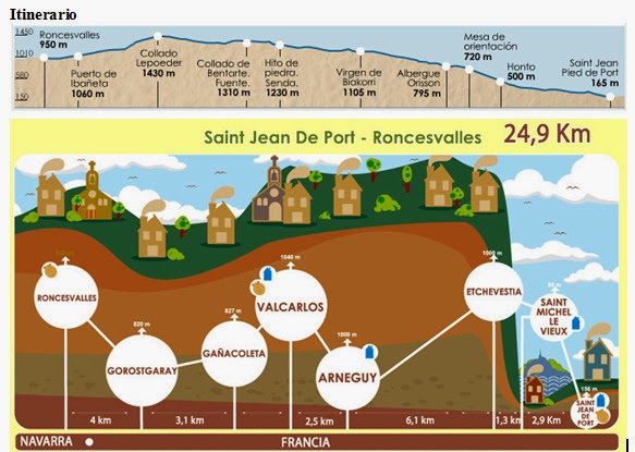 Camino de santiago de sue etapa 11 12 13 saint jean pied - St jean pied de port to roncesvalles ...