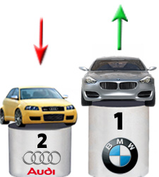 Mahmood AlShemli Blog BMW Vs Audi - Bmw vs audi