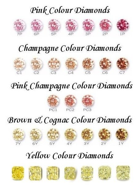 the fancy color diamonds luxury statement