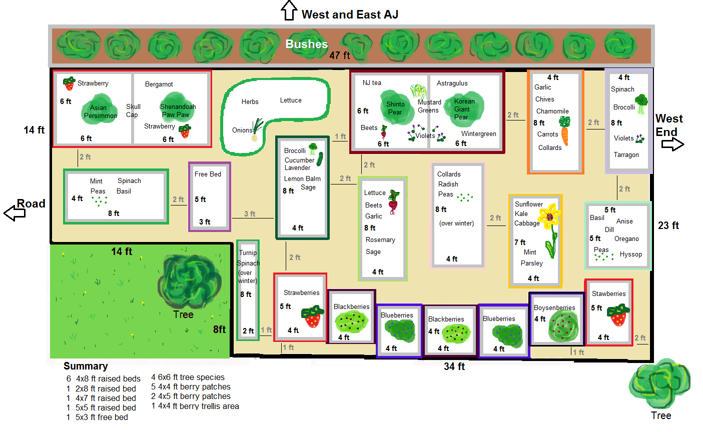 community garden layout images