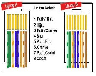Perbedaan Kabel Cross dan Kabel Straight