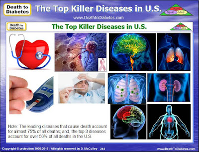 Top Killer Diseases in U.S.