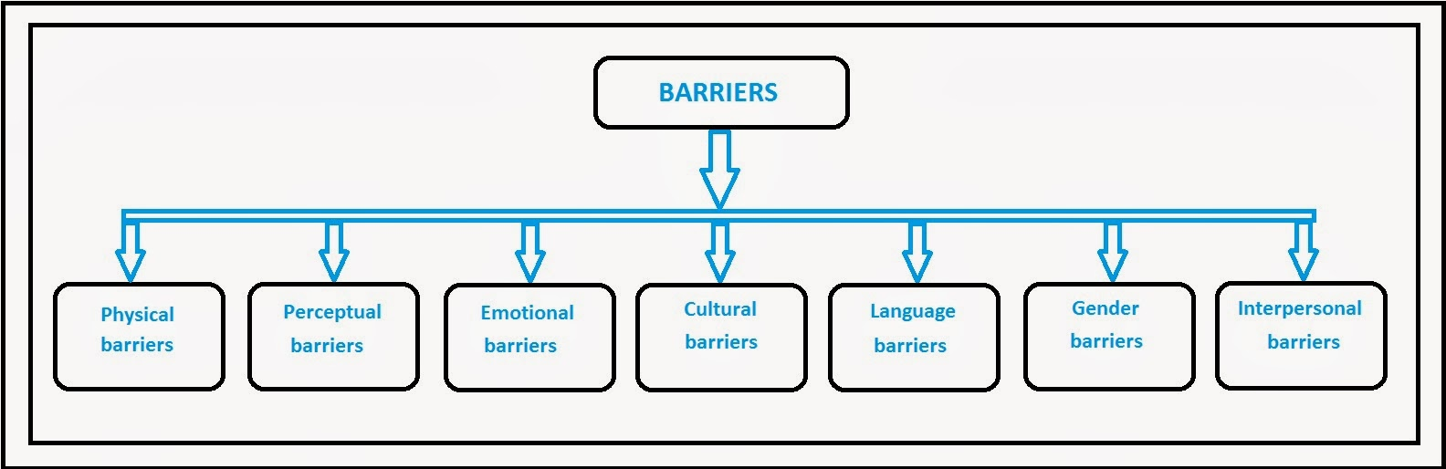 Barriers Of Communicat...