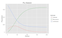 SIR Model – The Flue Season – Dynamic Programming