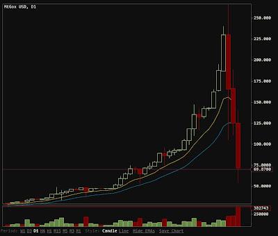 Mt Gox チャート ビットコイン bitcoin