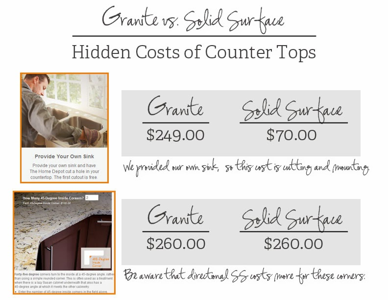 100 countertops cost of corian countertops top 59 for Corian countertops cost per sq ft