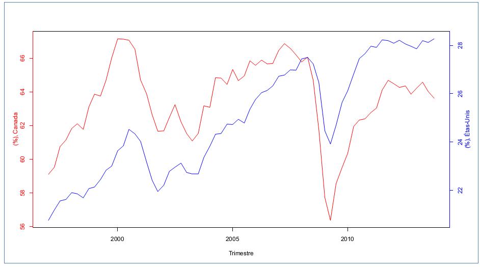 Figure 1: Taux d'ouverture au commerce, Canada et États-Unis, 1997:T1-2013:T4, source des données: Statistique Canada (Canada), Fed (États-Unis)