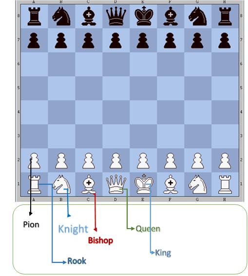 Nama buah catur beserta simbolnya