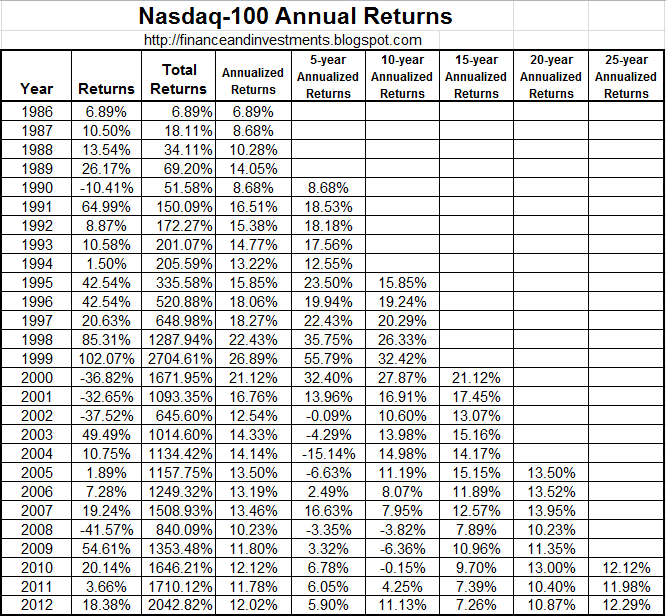 Yahoo Stock Prices History: Jim's Finance And Investments Blog: Historical Returns For