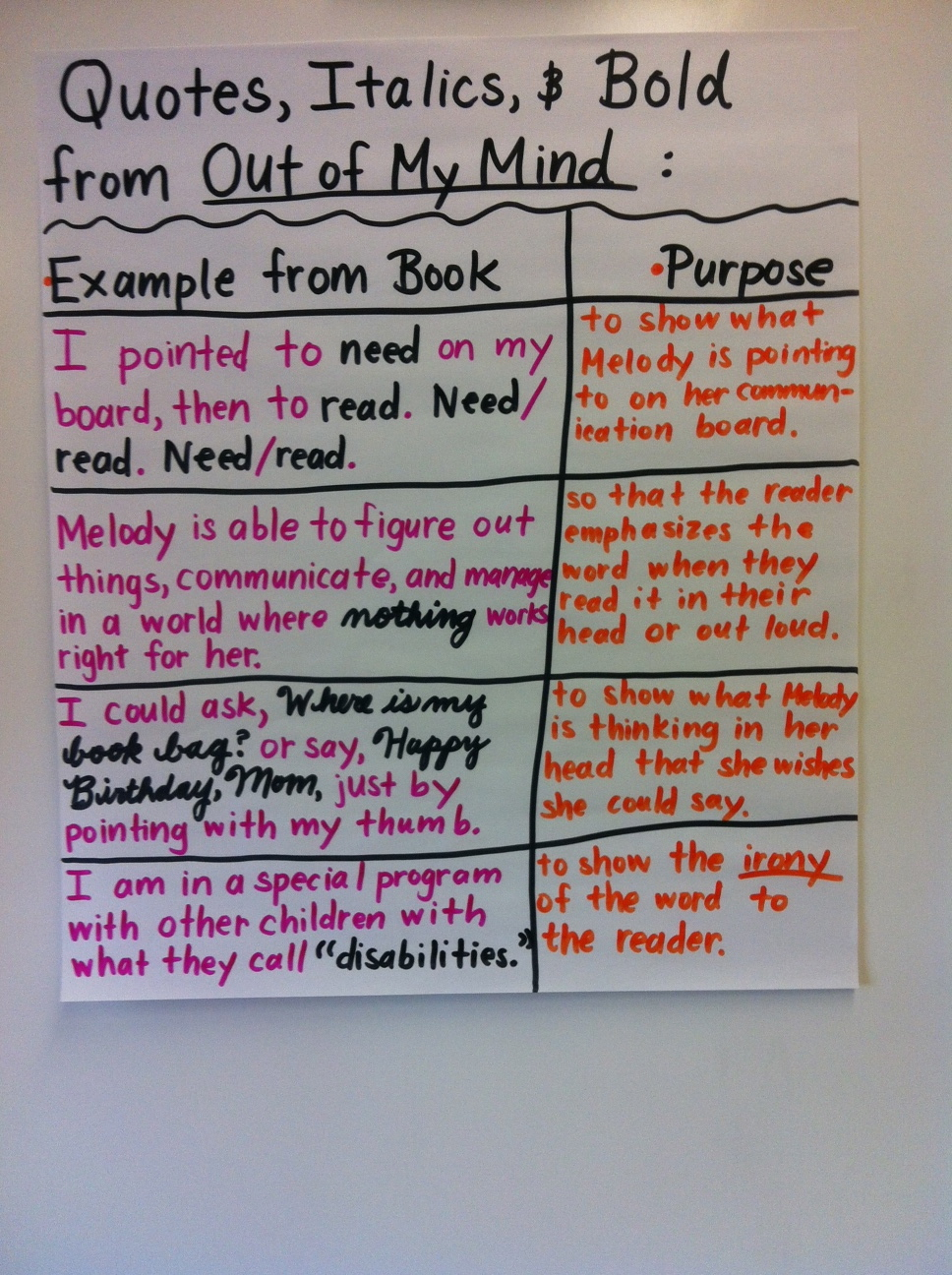 guided reading 3 essay 2016-10-31  3 the guided reading approach basic understandings that underpin a guided reading approach the theories that underpin guided reading are complex and varied, and a full discussion of these is well beyond the scope of this paper.