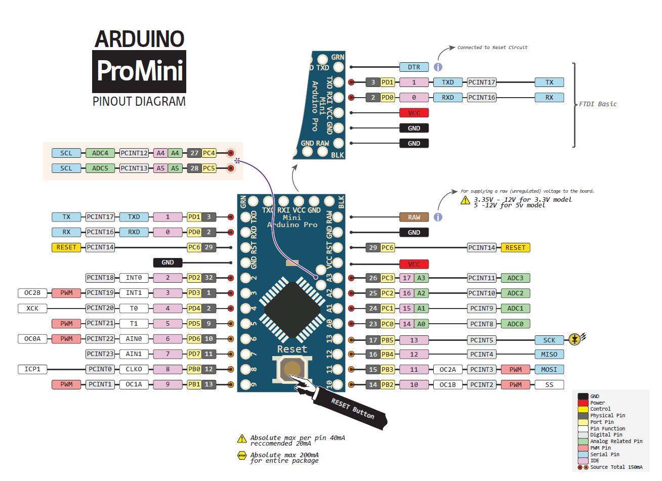 Pro mini pin diyagramı « veli utas bir elektronikçinin