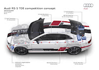 Audi RS5 TDI Competition Concept