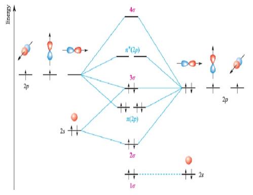 Teori orbital molekul chemistry lumo orbital molekul kosong terendah ccuart Images