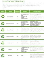 Clasificación de los plásticos para su reciclaje