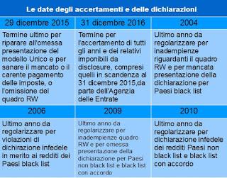 Proroga termine di presentazione per il modello Unico 2015