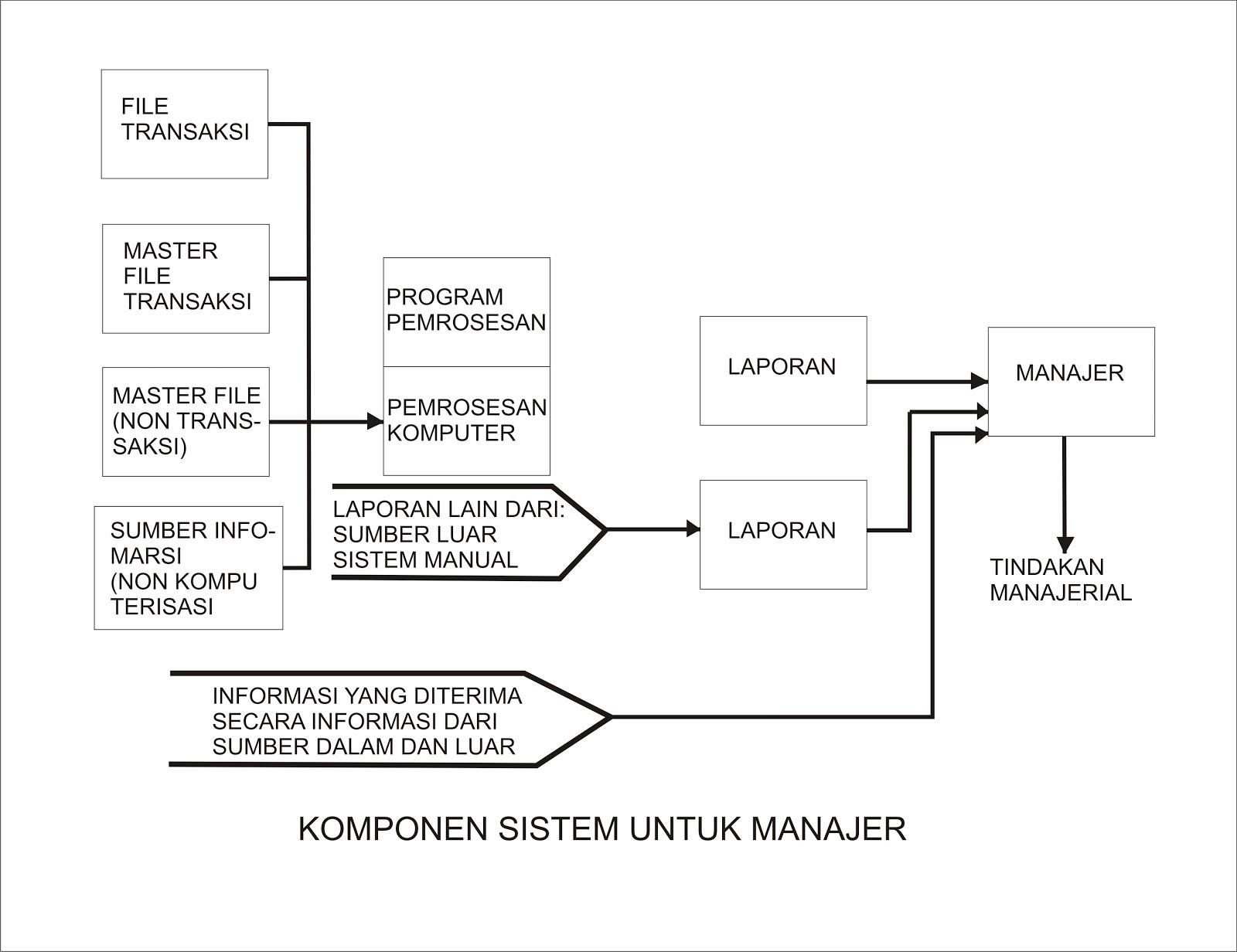 sistem informasi manajemen 5000 contoh judul skripsi teknik informatika, ilmu komputer , sistem informasi manajemen informatikan dengan proposal jaringan komputer sistem informasi web.