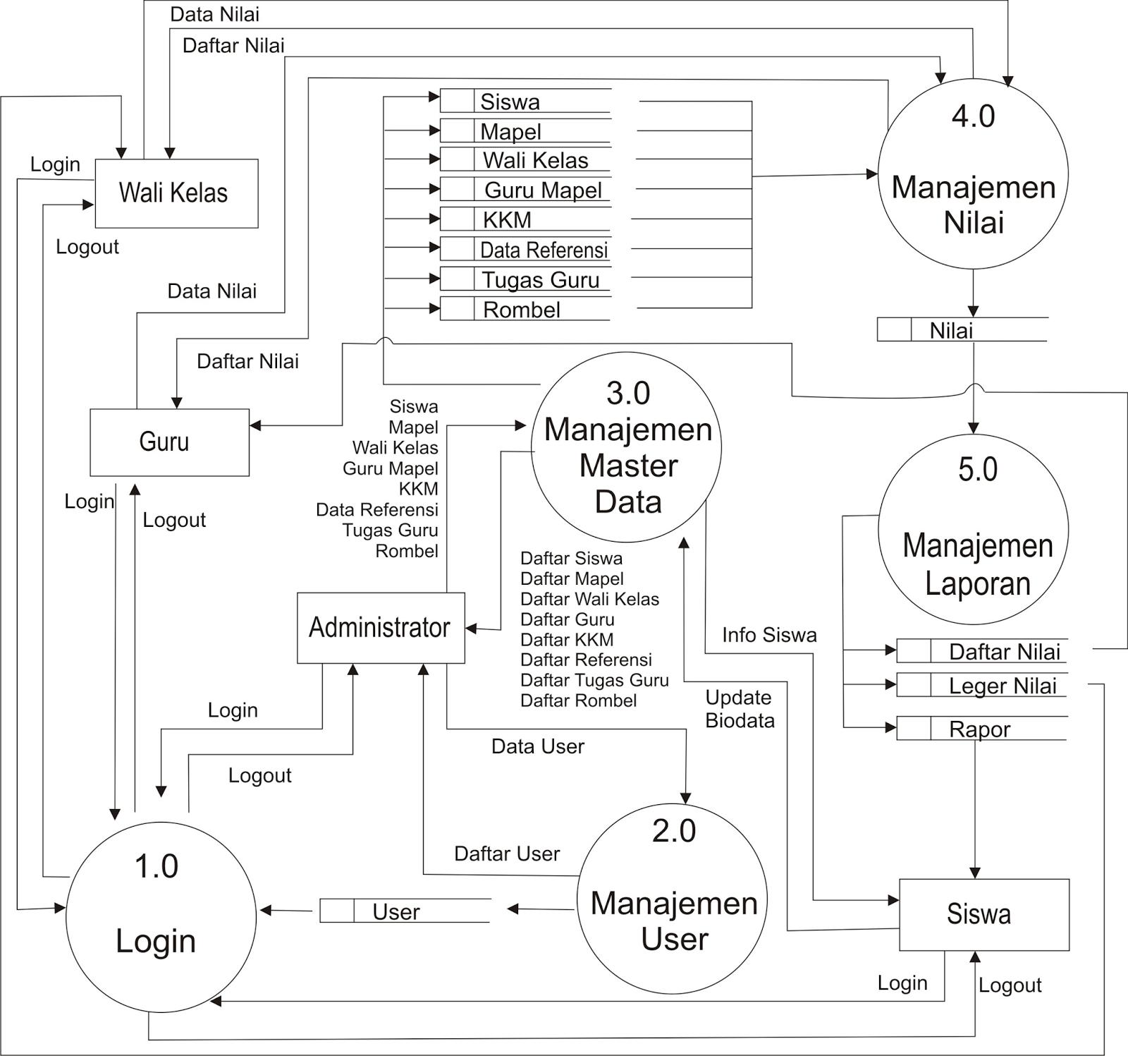Contoh dfd data flow diagram level 0 sistem penilaian hasil contoh dfd data flow diagram level 0 sistem penilaian hasil belajar siswa ccuart Choice Image