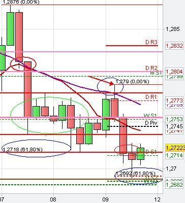 Chart Patterns Technical Analysis
