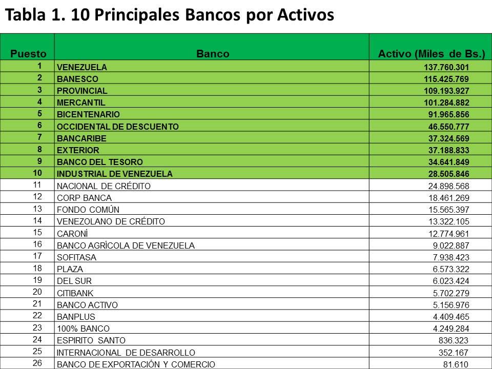 Revista econ mica de venezuela gr fico diez principales for Hotmailbanco de venezuela