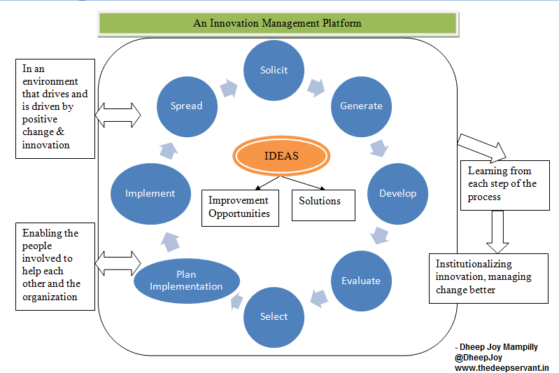 """implementing product life cycle management in indian product 01042015 digital technologies are reshaping the manufacturing landscape """"capgemini was positioned as a leader in nelsonhall's gdpr neat evaluation due to its."""