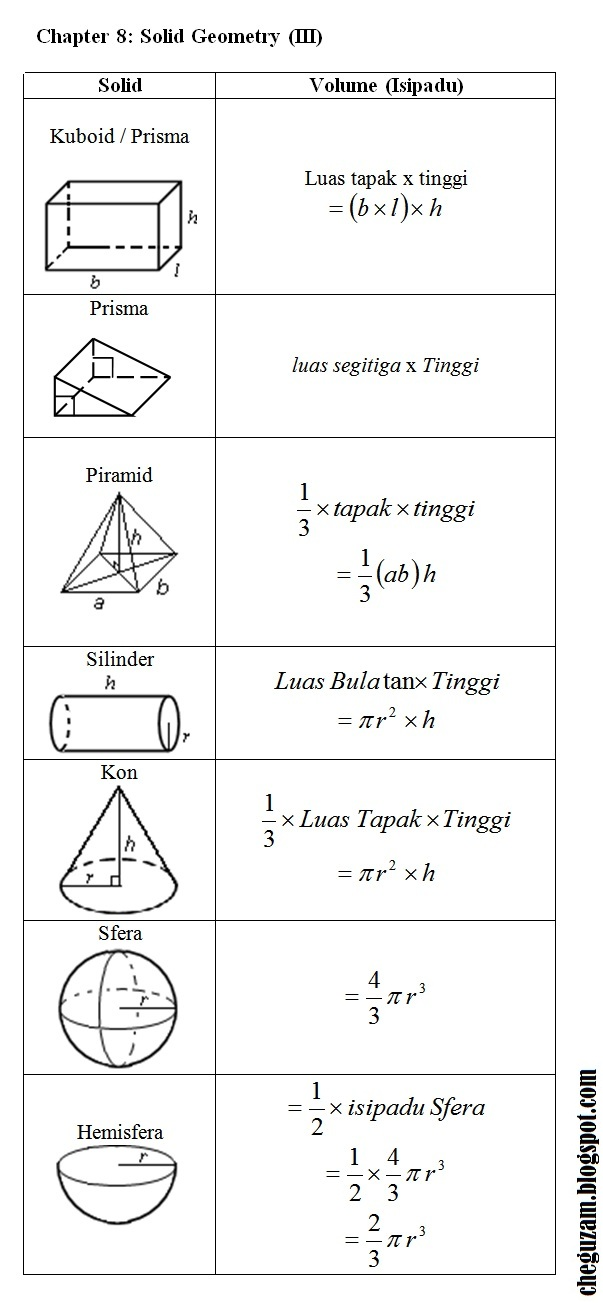 Go Back > Gallery For > Geometry Volume Formulas