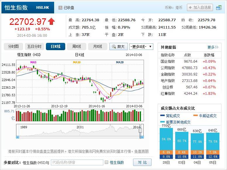 中国株コバンザメ投資 香港ハンセン指数20140306