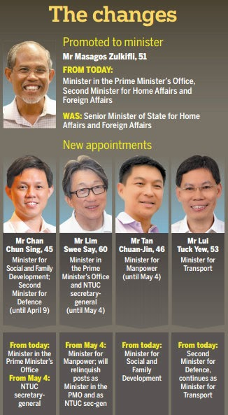 A RESHUFFLING Of Roles Within The Cabinet And The Labour Movement  Leadership Has Resulted In A New Minister, A New Labour Chief And New  Portfolios For Three ...