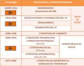 LITERATURA DEL XX