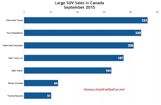 Canada large SUV sales chart September 2015