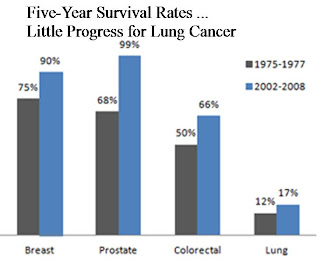 Five Year Survival Rates ... Little Progress for Lung Cancer