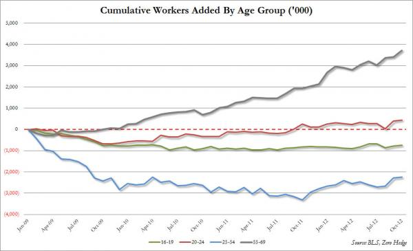Obama Job Creation: -2.5 Mil For Workers 16-55 - chart 2