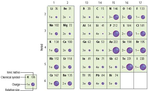 Periodicity tasis ib chemistry new syllabus atomic radius urtaz Images