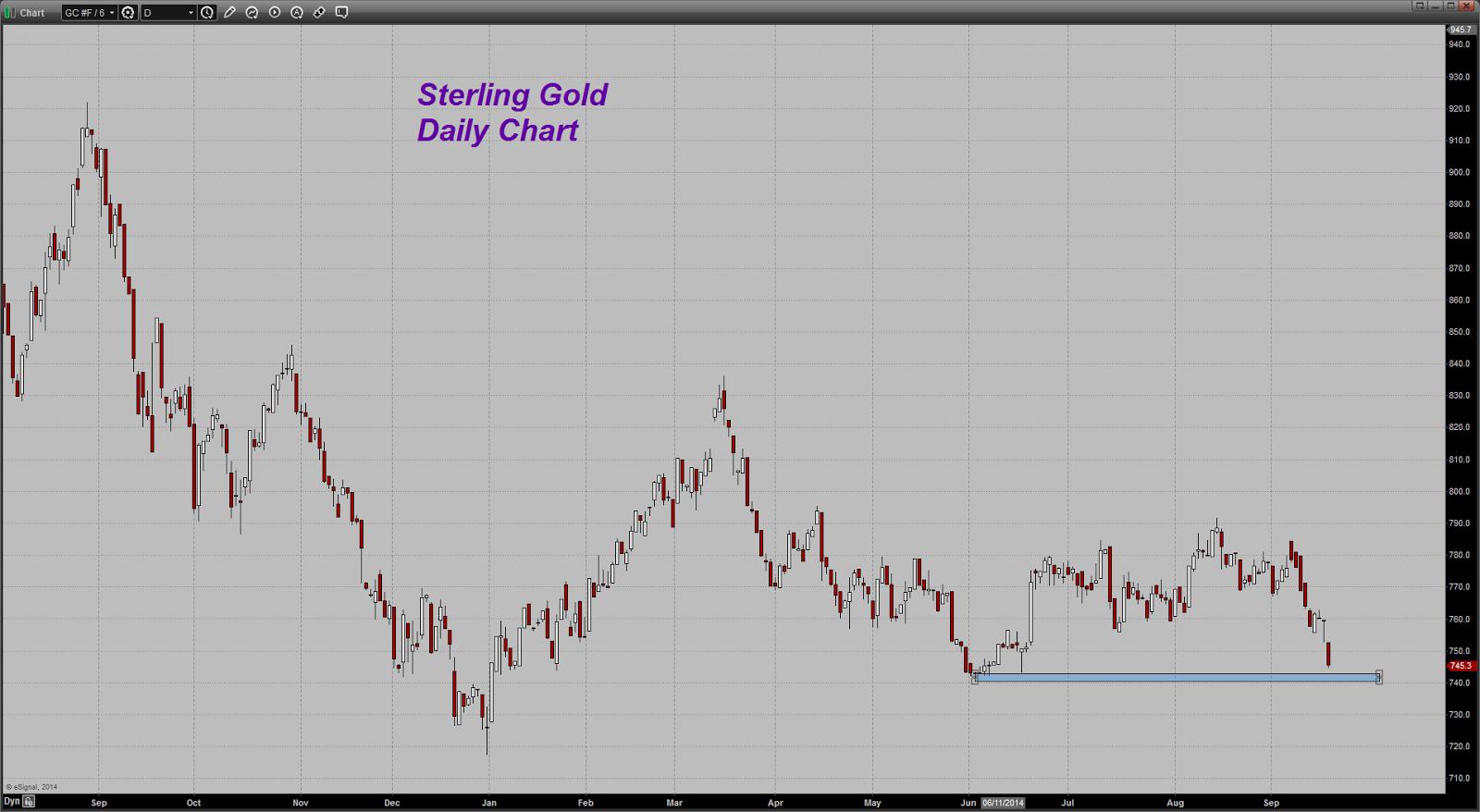 prix de l'or, de l'argent et des minières / suivi quotidien en clôture - Page 13 Chart20140918071716