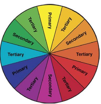 Before We Can Fully Understand The Color Theory Need All Time Tool For Wheel