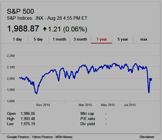S&P 500 Index 1-year chart as of August 28, 2015