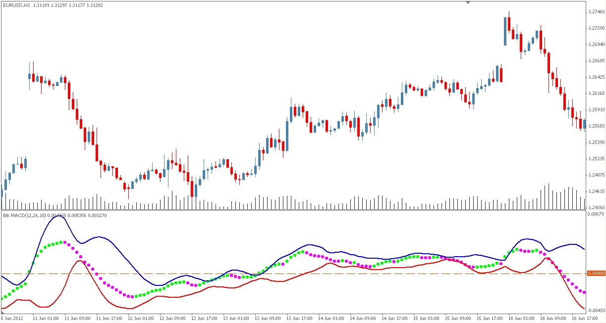 Bollinger bands with moving average