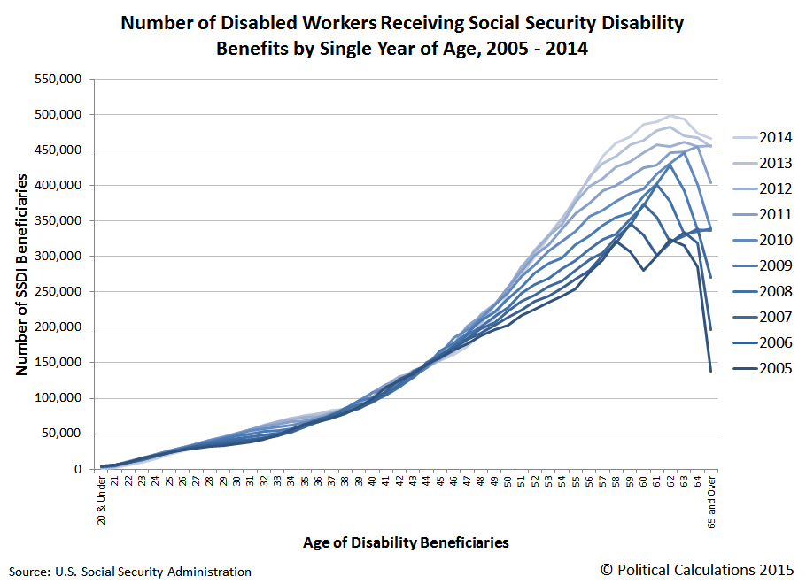 Number of Disabled Workers Receiving Social Security Disability Benefits by Single Year of Age, 2005-2014